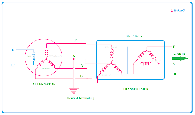connection of alternator and transformer in power station