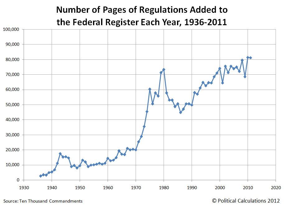 Number of Pages of Regulations Added to the Federal Register Each Year, 1936-2011