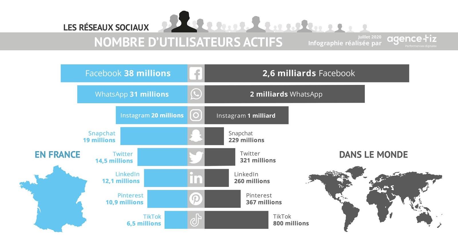 Nombre d'utilisateurs des réseaux sociaux Facebook, Instagram, Twitter, Snapchat, WhatsApp, TikTok, LinkedIn, Pinterest