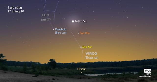 Rạng sáng 17 tháng 10, Mặt Trăng, Sao Hỏa và Sao Kim nằm gần như thẳng hàng và gần như cách đều nhau ở bầu trời hướng đông. Đồ họa: Stellarium/Chú thích: Ftvh - Vũ trụ trong tầm tay.