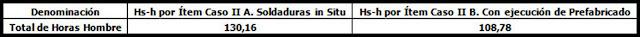 """eBook """"Ejemplos de Presupuesto"""" Planilla donde se muestran las horas de Tabla ya afectadas a las correcciones por variables, para este ejemplo no hay corrección"""