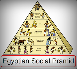 Egy king: Egyptian Social Pyramid