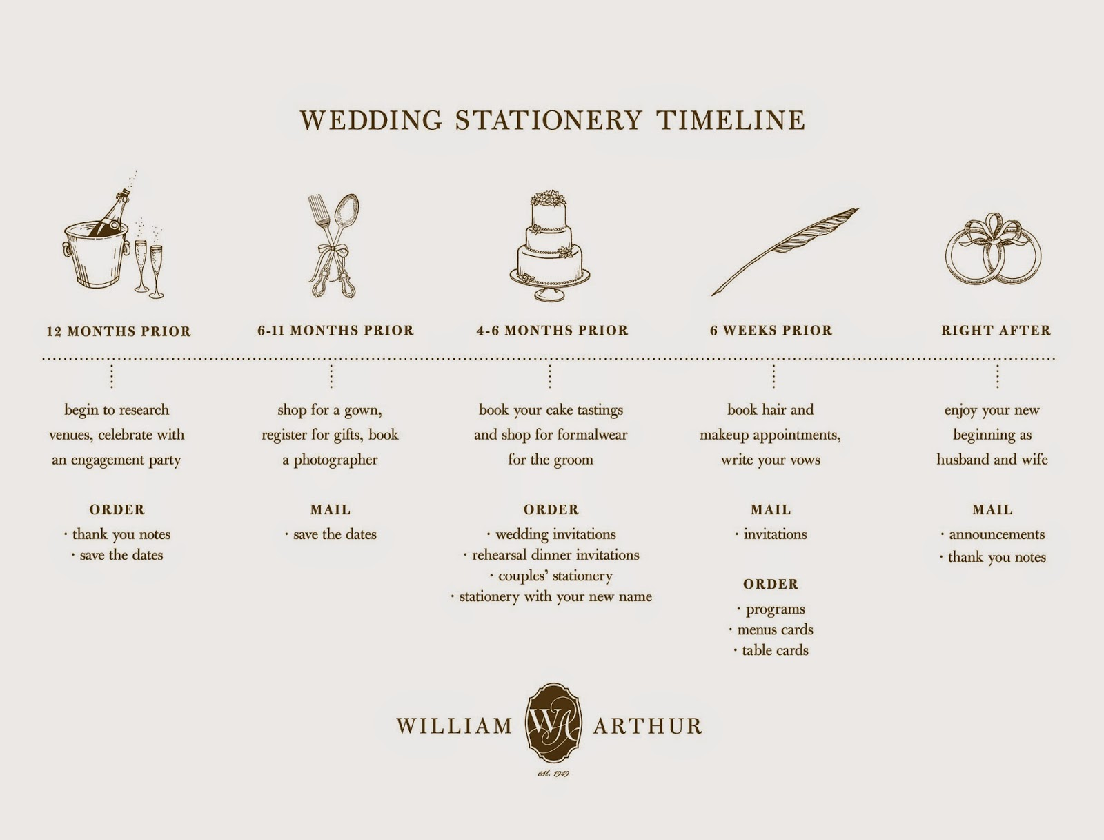 When Do You Order Wedding Invitations: William Arthur Blog: When To Mail You Save The Dates