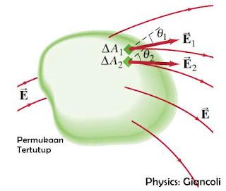 medan listrik, rumus medan listrik, resultan medan listrik, medan listrik 2 muatan, medan listrik fisika sma, soal medan listrik, soal resultan medan listrik, soal medan listrik 2 muatan, hukum gauss