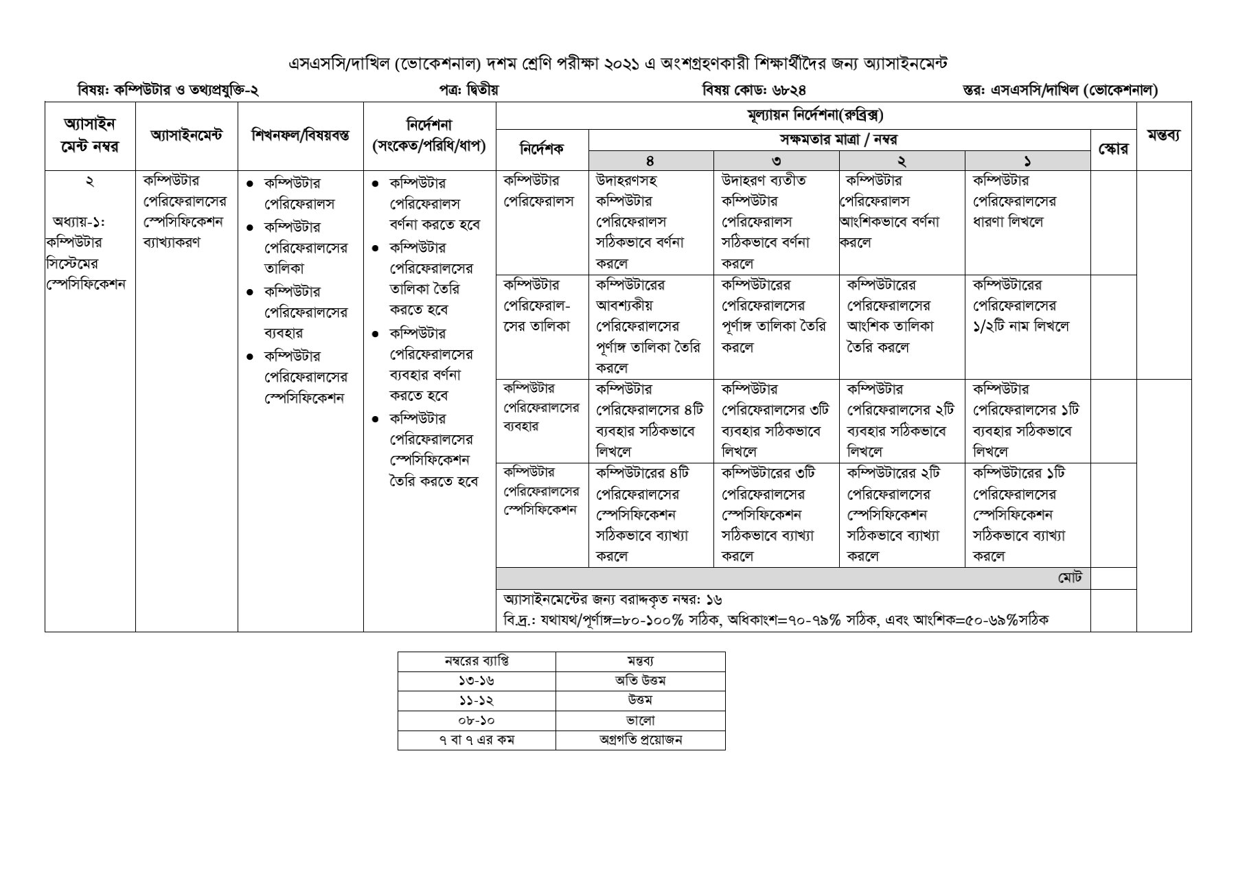 SSC / Dakhil (Vocational) 4th Week Computer and Information Technology-2 Assignment Solution (2nd Paper) 2021 1