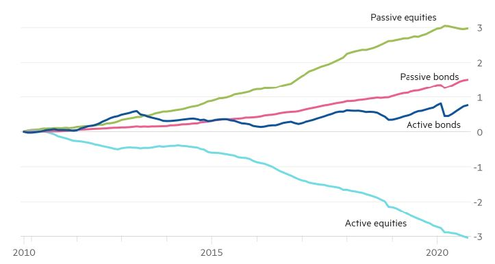 Active vs. Passive funds money flow in the past ten years