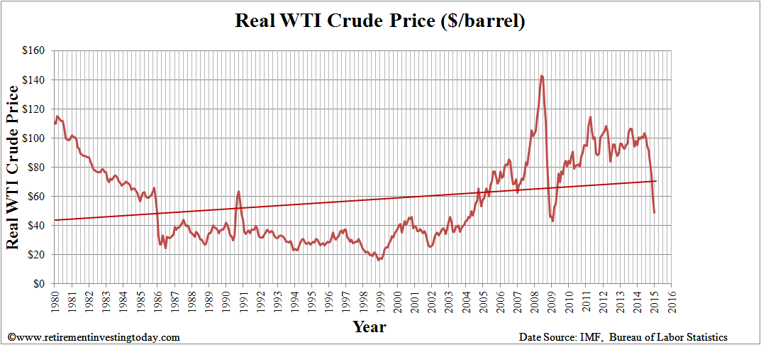 Real West Texas Intermediate Crude Price ($/barrel)
