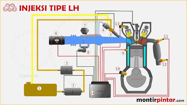 sistem bahan bakar EFI (injeksi bensin) tipe LH