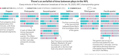 Graph showing every minute of an NFL game