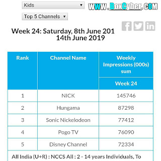 top 5 kids indian tv channels chart. can disney beat others channel?