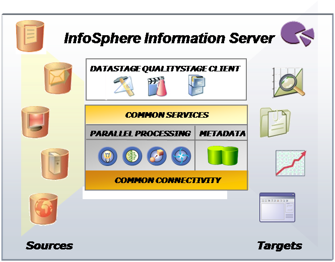 IBM INFOSPHERE DATASTAGE V8 ON...