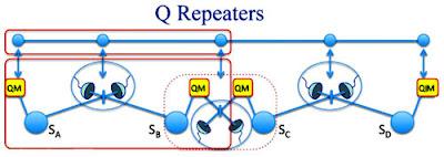 El nou repetidor quàntic obre el camí a la transmissió de dades quàntiques a gran distància