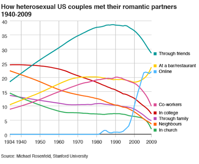 chart how heterosexual couples met their romantic partners 1940-2009