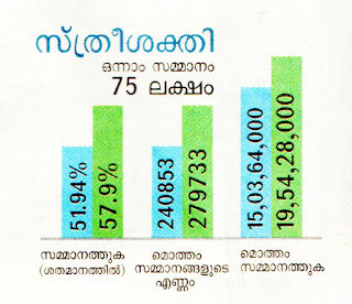 Which lottery is best in Kerala India? | List of prize structure of all Kerala State Lotteries - Kerala lottery results