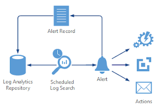 Creating Alerts In Microsoft Azure