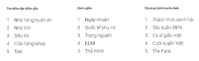Mới đây, Google công bố thống kê các từ khoá được người Việt tìm kiếm nhiều nhất trong năm 2016.
