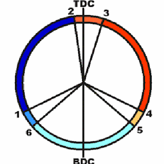 Timing Diagram of I.C engine | 2 stroke marine