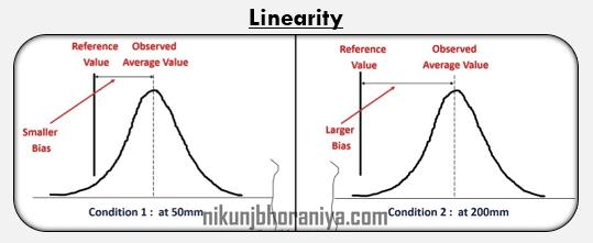 Linearity Study