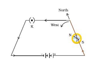 Magnetic field lines due to current carrying conductor