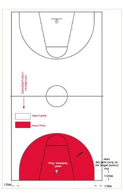 area lapangan basket