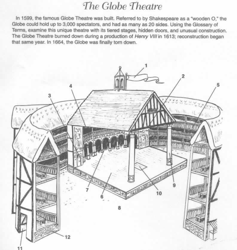 the globe theater diagram