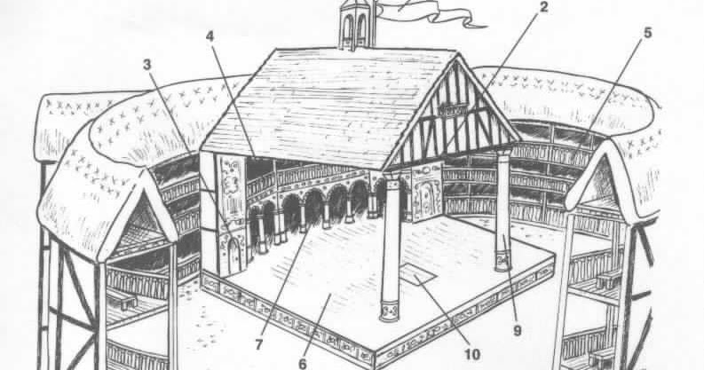 The World of Shakespeare: The Globe Theater Diagram