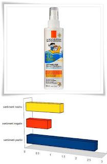 spray protectie solara anthelios la roche posay 50 pentru copii