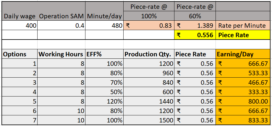 Piece-rate calculation from SAM and efficiency