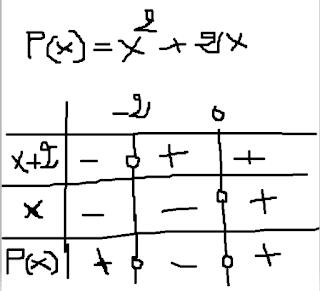 second-table-quadratic-equations