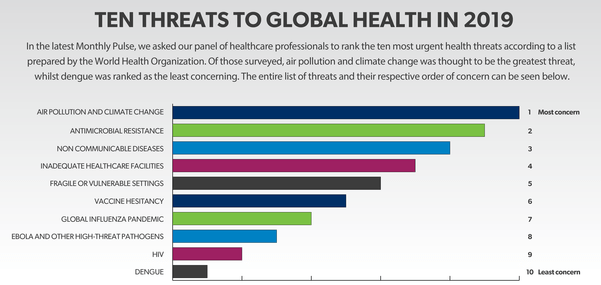 10 Threats to Global Health in 2019, Daily Current Affairs