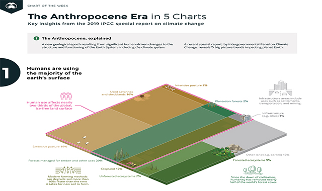 The Anthropocene Era in 5 Charts #infographic