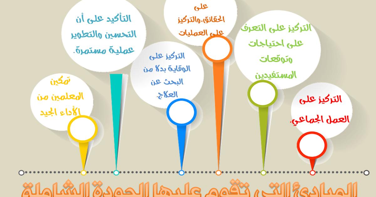 ملف إنجاز إلكتروني ورشة تدريبية عن الجودة الشاملة في التعليم الآيزو