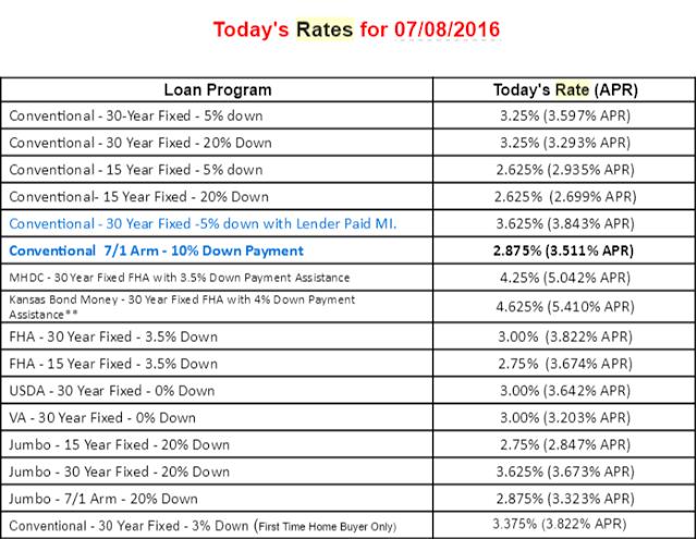 Pulaski Bank Home Lending - Leawood, KS - Yelp
