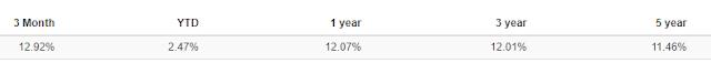 介紹標準普爾500指數(S&P500):近三個月的投資報酬率:12.92%     一年 :12.07%     三年    :12.01%     五年    :11.46%