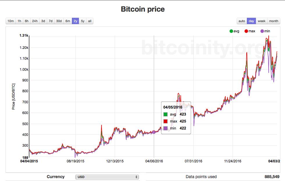 Litecoin historical price data - We mine ltc pool