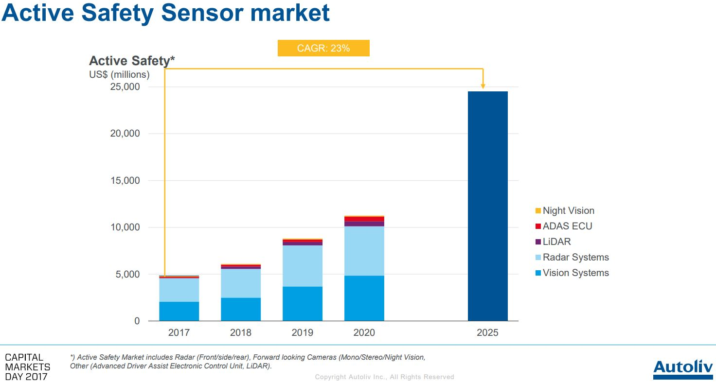 Image Sensors World: October 2017