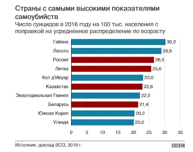 По числу суицидов Россия впереди планеты всей