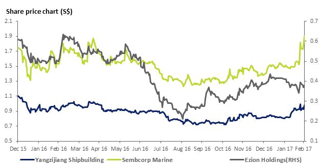 Yangzijiang Shipbuildings Sembcorp Marine Ezion Holdings Price Chart
