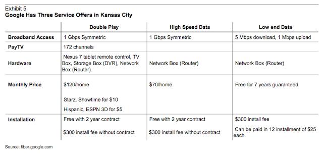 google fiber costs