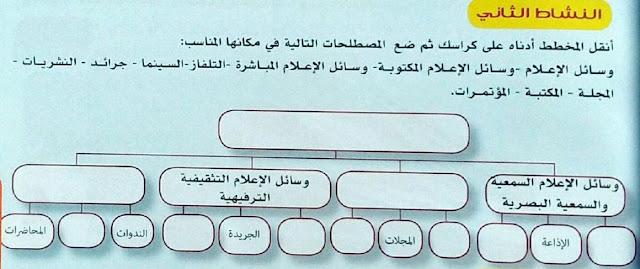 حل النشاط 2 ص 39 التربية المدنية للسنة الثانية متوسط