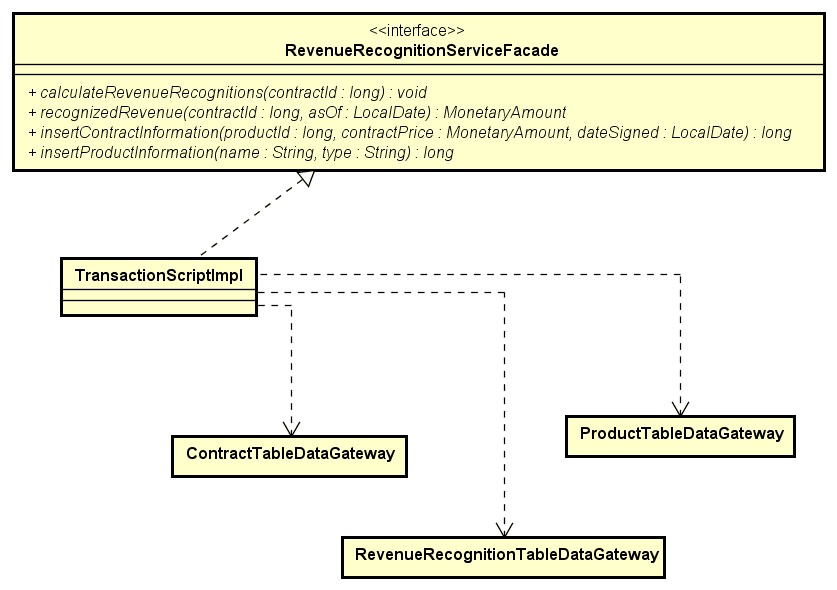 UML diagram of transaction script implementation