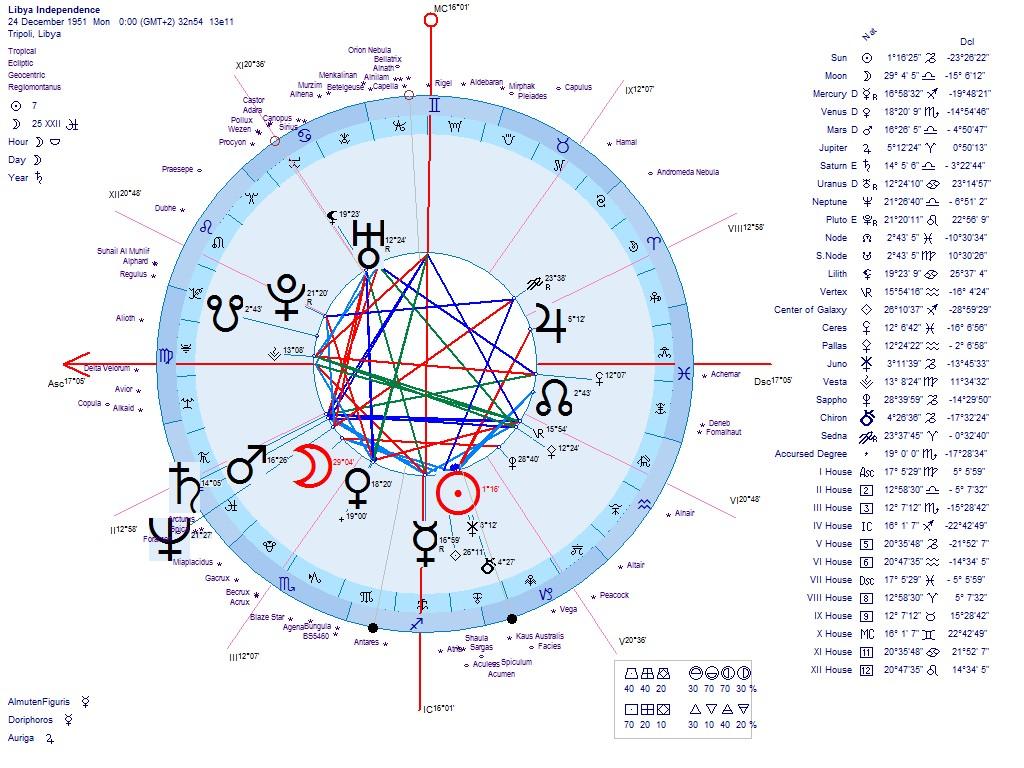 Astrology Of The New Libya Republic 2011