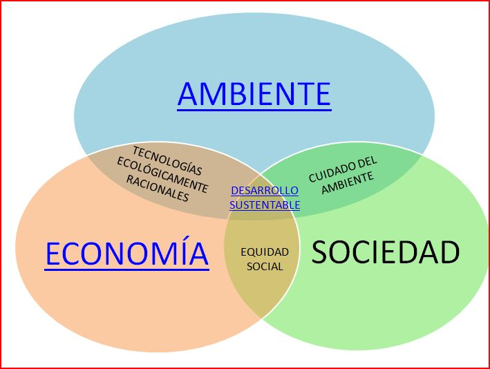 Desarrollo sostenible o sustentable es posible for Tecnologia sostenible