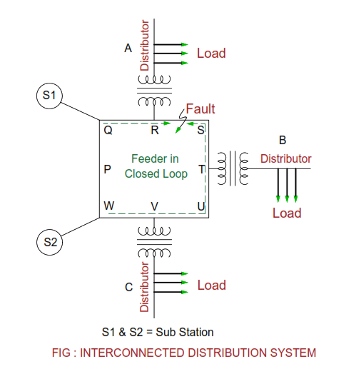 interconnected-distribution-system.png