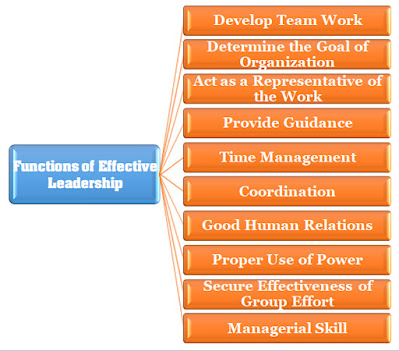 Functions of Effective Leadership