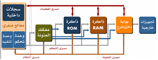 interface circuit,شرح لغة التجميع