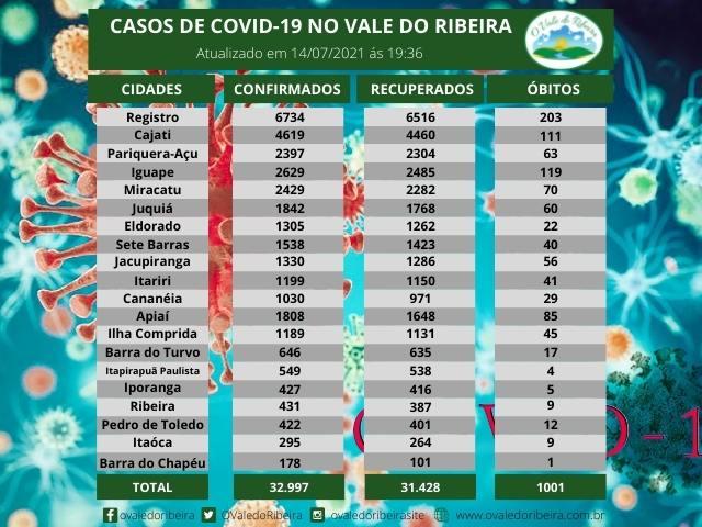 Vale do Ribeira soma 32.997 casos positivos, 31.428 recuperados e 1001 mortes do Coronavírus - Covid-19