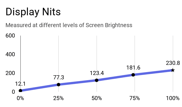 A chart on brightness levels vs nits reached by a display of this laptop.