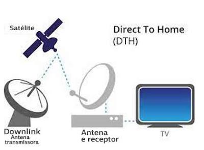 Transmissão de sinal de tv por satélite