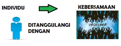 Poster dampak negatif modernisasi dan cara penanggulangannya www.simplenews.me